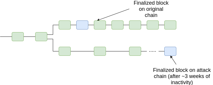 V神原文详解:通过及时性检测器(TD)解决区块链的51%攻击问题