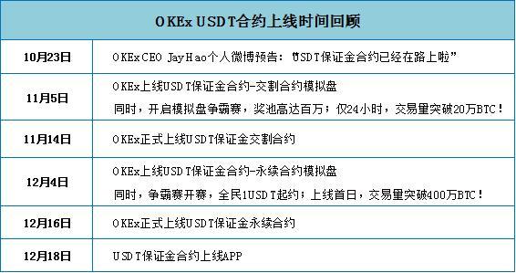一文读懂OKEx的合约精英团赛及USDT合约