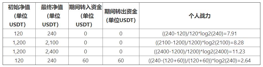 "Bibox""第三届永续合约团队战""开赛在即,参与即可瓜分588,000 USDT奖励!"