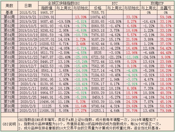 时间是朋友而时机不是/本周盈利21.32%总盈利79.84%(我的数字币ETF第81周定投实盘