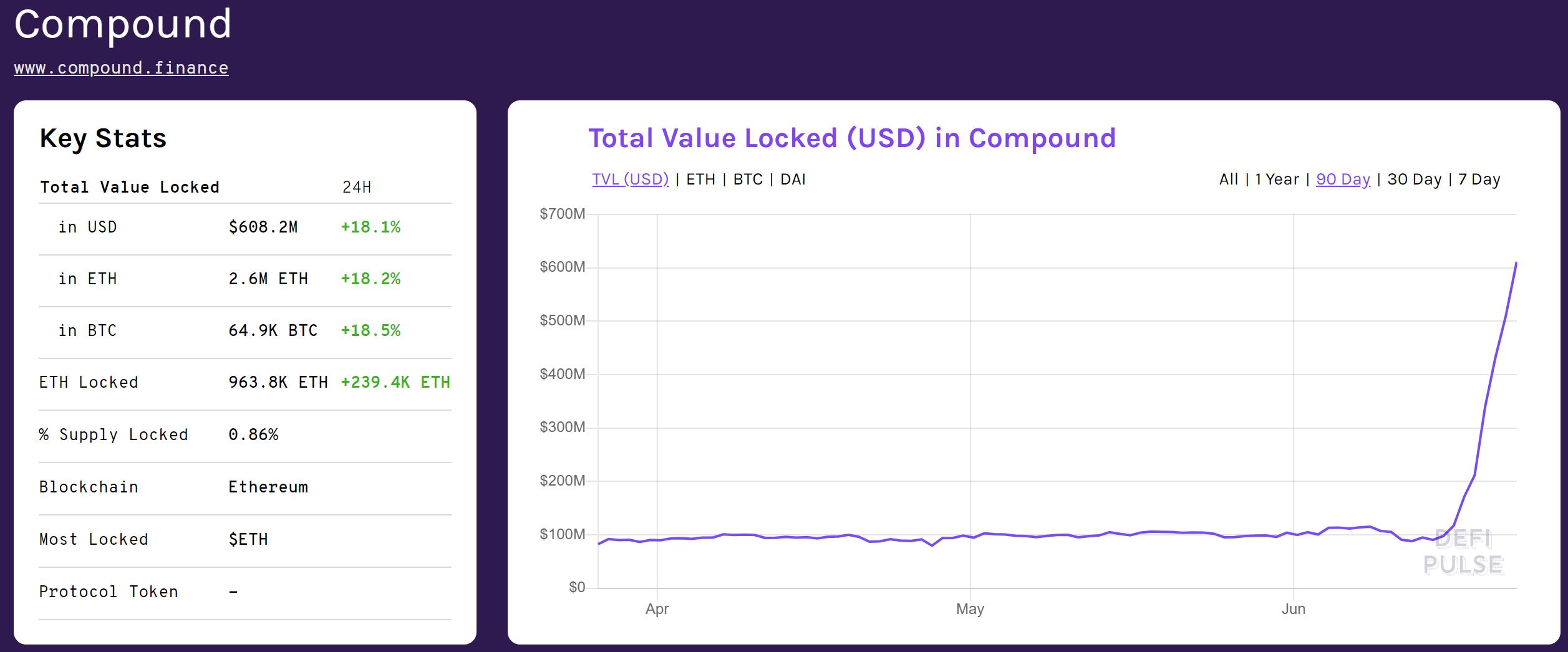COMP价超ETH。为什么Coinbase迅速上线COMP?是不是想砸盘?是时候考虑做空COMP了。