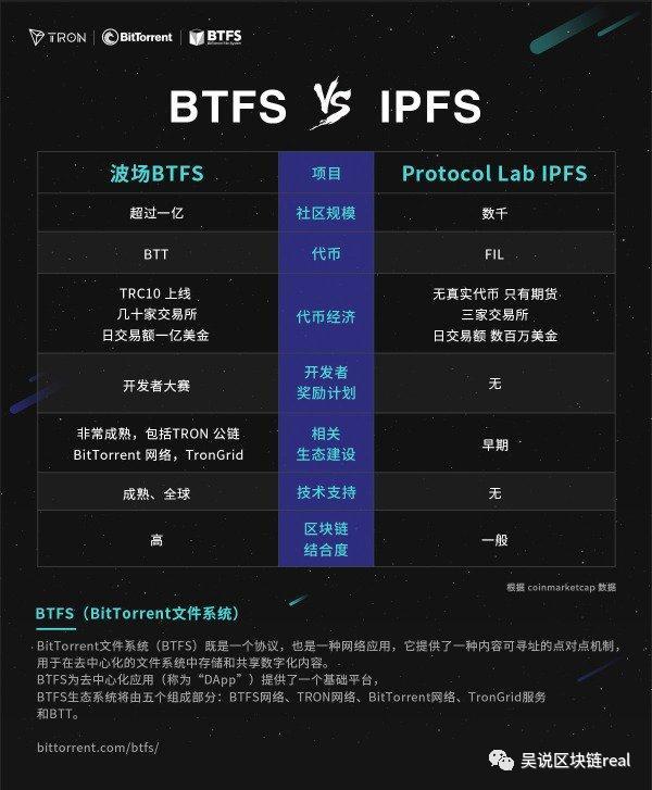 Filecoin的中文看空者:江卓尔杨海坡孙宇晨(POC系列3)