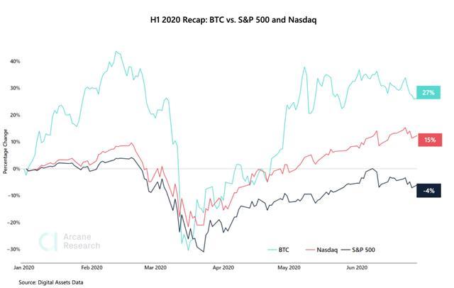 2020年上半年比特币如何跑赢标普500和纳斯达克指数?
