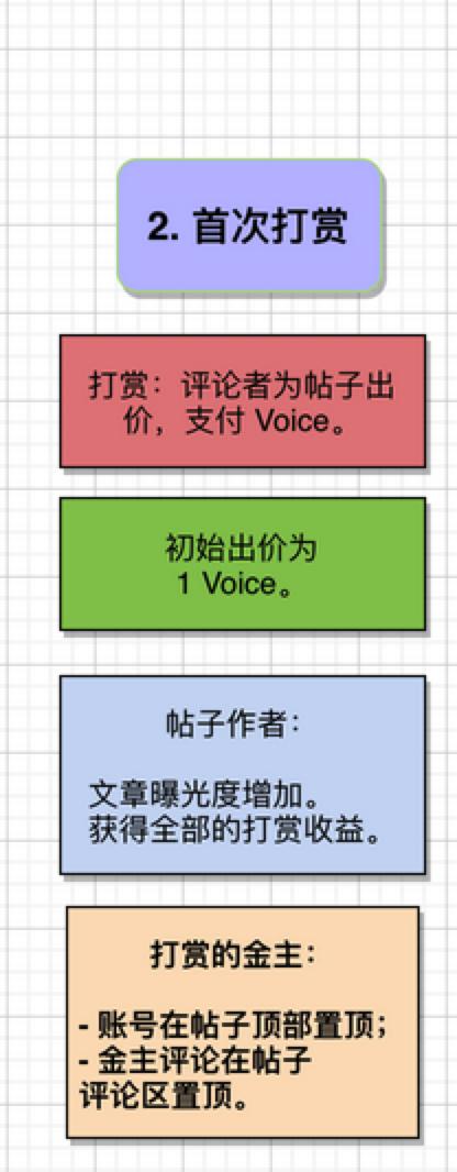 谈 Voice: 不了解 Voice 的代币机制,还想薅羊毛?