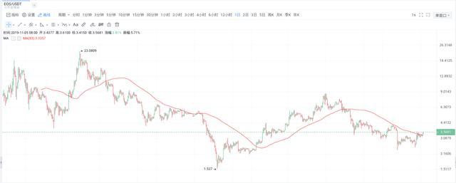 《【EOS价格】那场将EOS搞崩了的空投,可能使EOS暴涨》