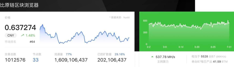 白露的韭菜操作 白露矿业报告 (20.08.01)