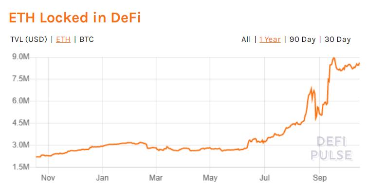 《【比特币和以太坊】比特币和以太坊现在占DeFi总锁定价值的44%》