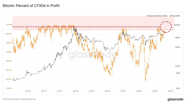 BTC突破历史43天高位,98%的币已盈利|Circles UBI的特征