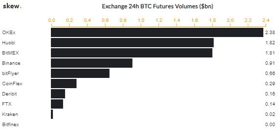 BitMEX交易所保险基金存储了33,470个比特币