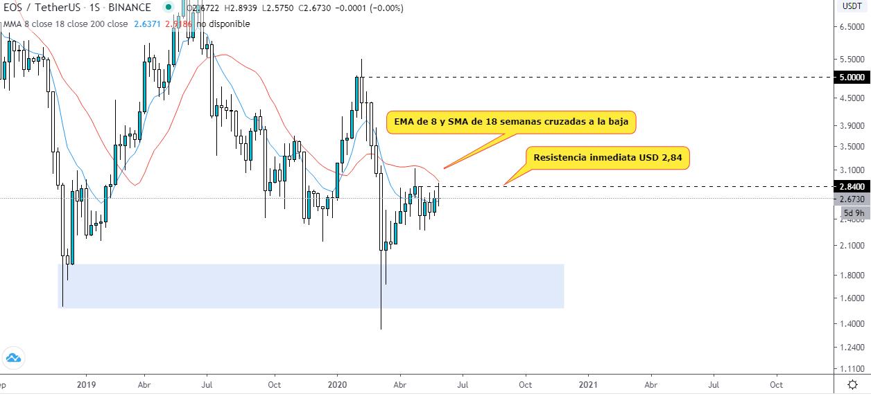 【EOS币价格分析】EOS分析:准备进一步增长吗?
