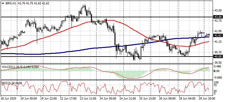 EUR / USD,GBP / USD,BRN / USD和BTC / USD 6月30日实时切入点-AtoZ Markets