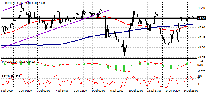 EUR / USD,GBP / USD,BRN / USD和BTC / USD 7月15日实时切入点-AtoZ Markets