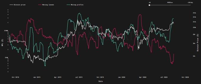 链上数据显示了为什么比特币的下一个高点才刚刚开始