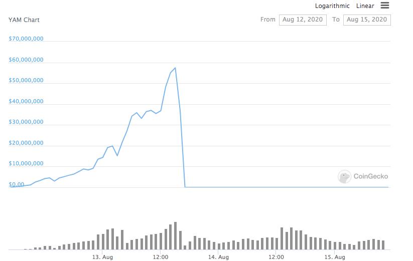 比特币鲸鱼向投资者发出DeFi警报