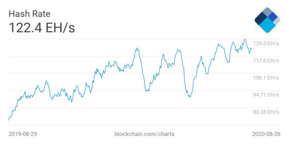 比特币采矿消耗增加到7.46GW