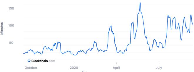 5张了解当前比特币市场的图表