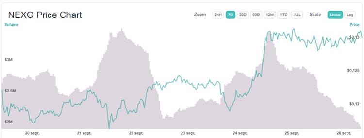 Stratis和Nexo领涨每周最高价