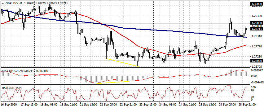 EUR / USD,GBP / USD,BRN / USD和BTC / USD 9月29日实时切入点-AtoZ Markets