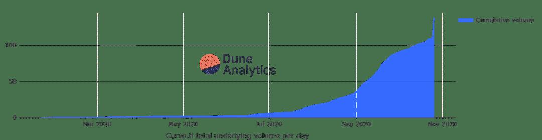 这就是为什么Curve Finance,Uniswap见证了交易量激增的原因