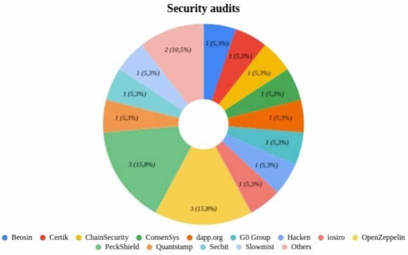 该报告显示只有8%的加密货币交易所安全分散
