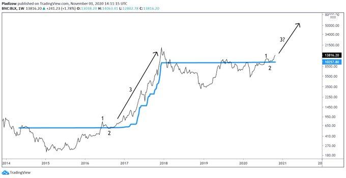 《【比特币价格】如果历史重演,比特币价格将变得抛物线》