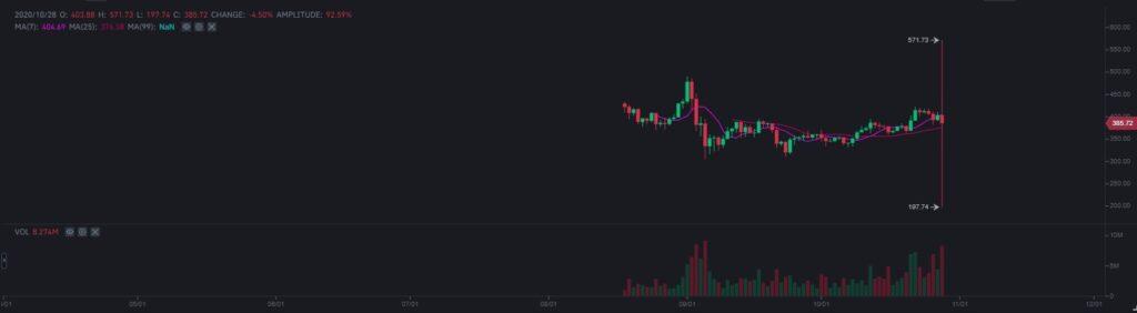 【比特币价格】币安的比特币价格达到了惊人的248万泰铢。 谁买的?