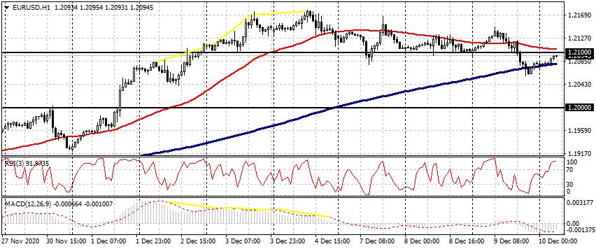 EUR / USD,GBP / USD,BRN / USD和BTC / USD 12月10日实时切入点-AtoZ Markets
