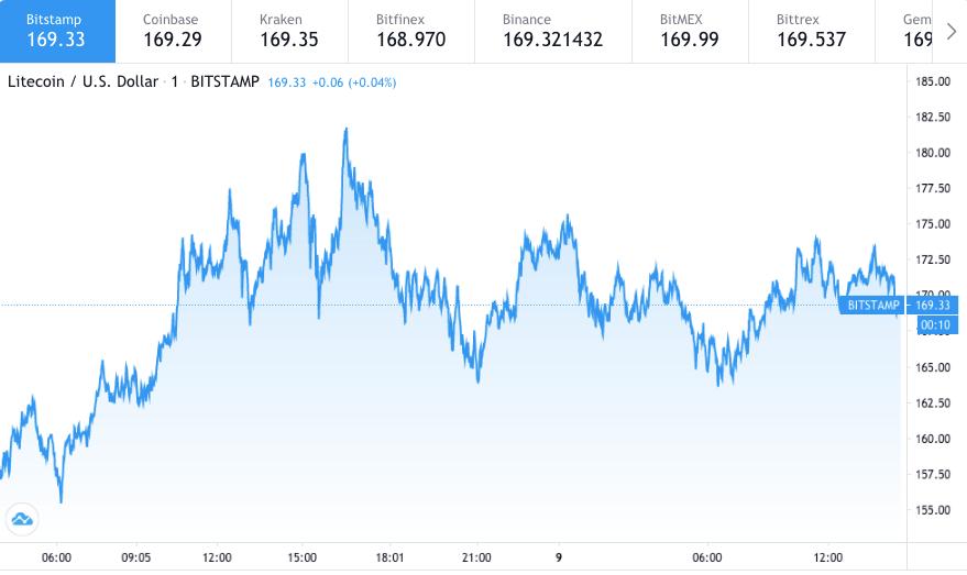 【莱特币价格预测】分析师称LTC为130美元