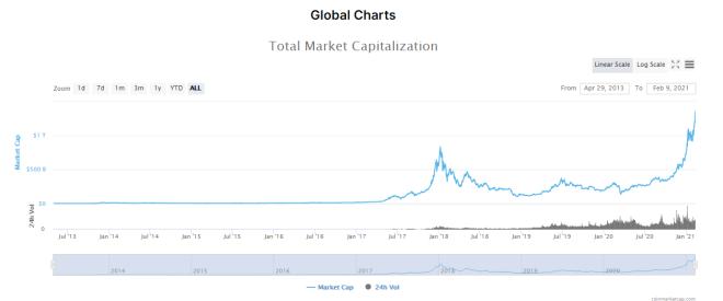 加密货币市值以惊人的速度增长