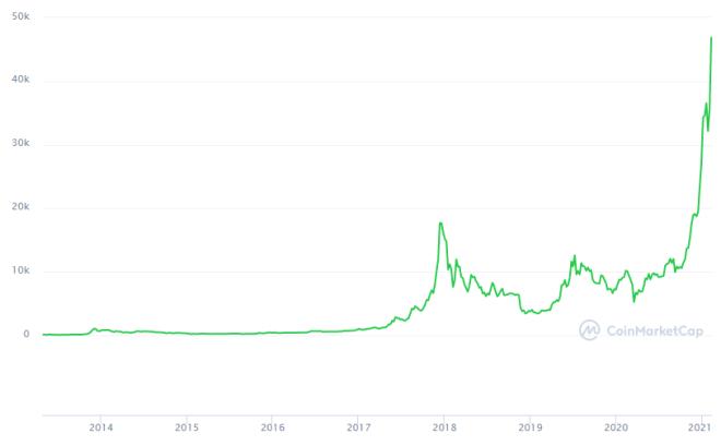 十年前比特币价格为1美元