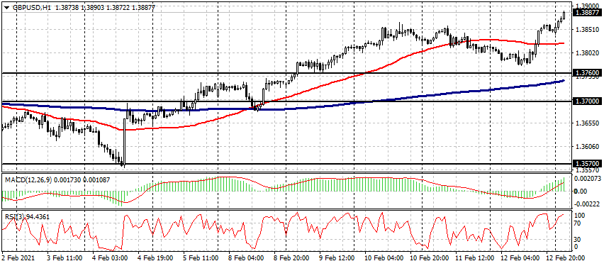 EUR / USD,GBP / USD,BRN / USD和BTC / USD 2月15日实时切入点-AtoZ Markets