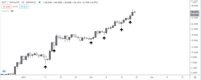 随着投资者等待平行链,Polkadot(DOT)创下新高