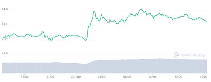 该DeFi代币在Binance股份中合并后上涨了20%