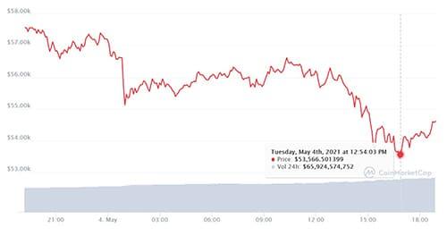 比特币下跌7%市场损失1000亿美元