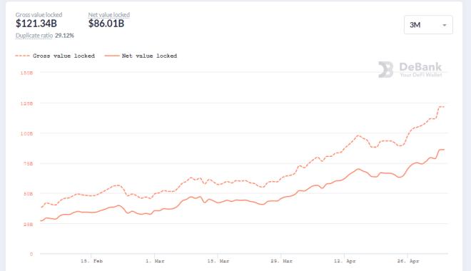DeFi Growth使代币制造商达到历史新高