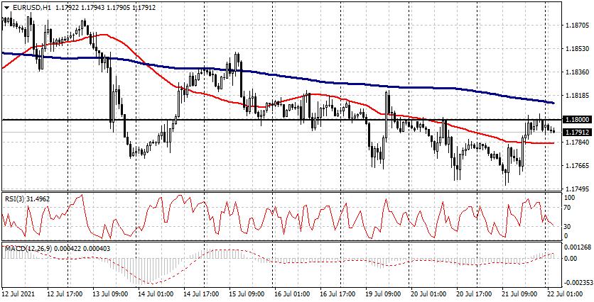 EUR/USD、GBP/USD、BRN/USD 和 BTC/USD 7 月 22 日实时入场点 – AtoZ Markets