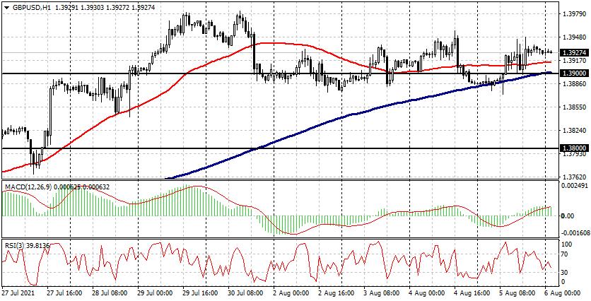 EUR/USD、GBP/USD、BRN/USD 和 BTC/USD 8 月 6 日实时入场点 – AtoZ Markets