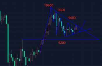 小牛论币--BTC预计今天400点左右的震幅 区间套利