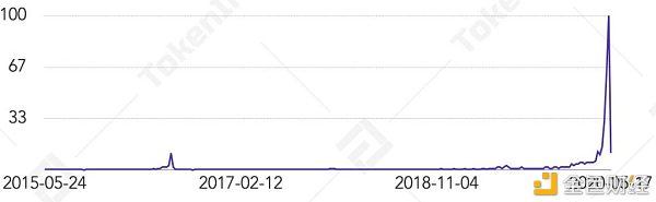 比特币第三次减半矿业研究报告:中国哈希率占比下降