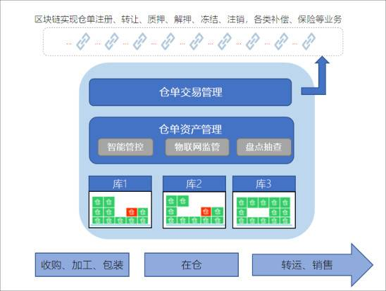 一文纵览区块链在供应链金融应用优势与四类常见模式