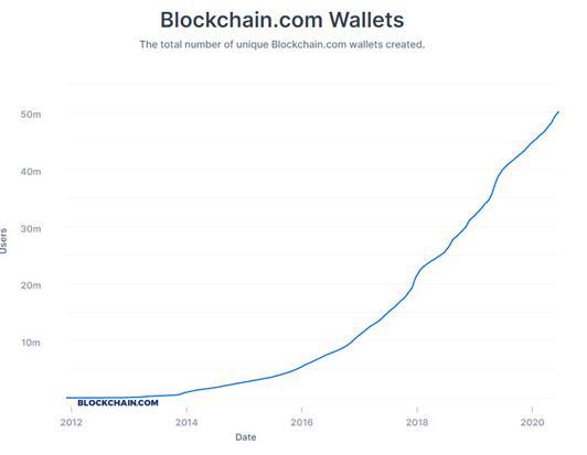 杨凯说币  每2.5秒新增1个潜在用户 比特币这种增长速度算快吗?