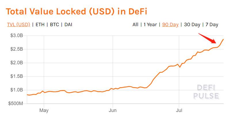ETH三年打磨的DeFi市值突破100亿关口,可复制吗?