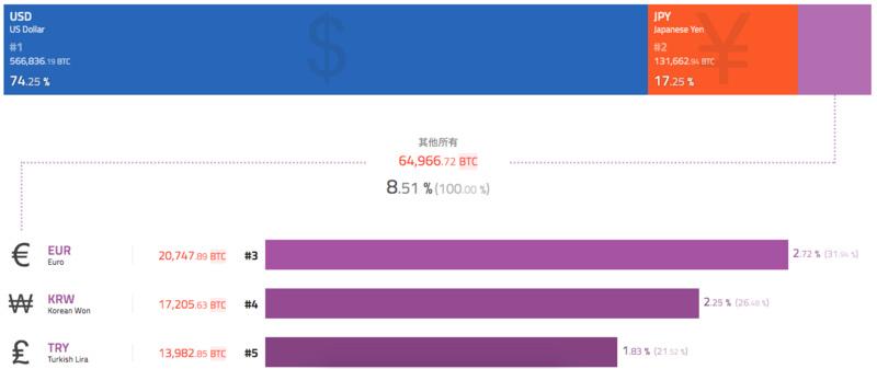 比特币破万登微博热搜,周线收涨7.7%;Blockstream实现从太空中发起BTC交易(7.