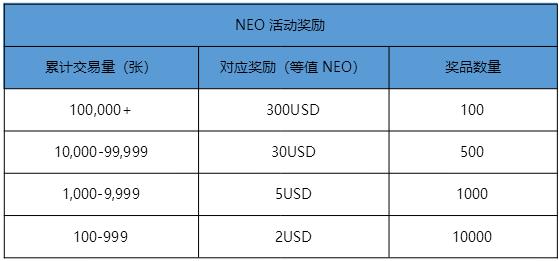 火币NEO永续合约上线,豪送100,000 美金 NEO