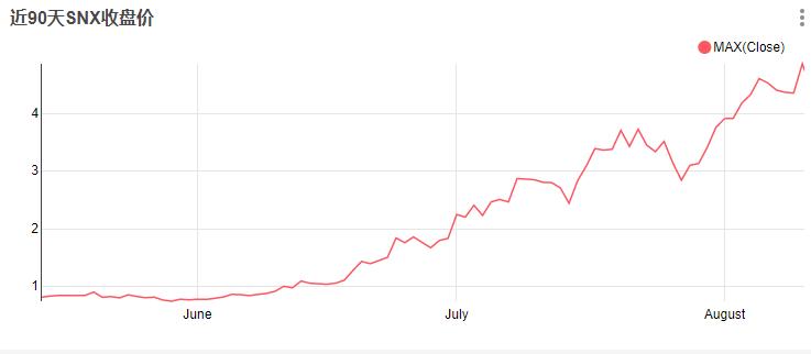 这些像Link一样的DeFi 热门币种,还能继续上涨吗?